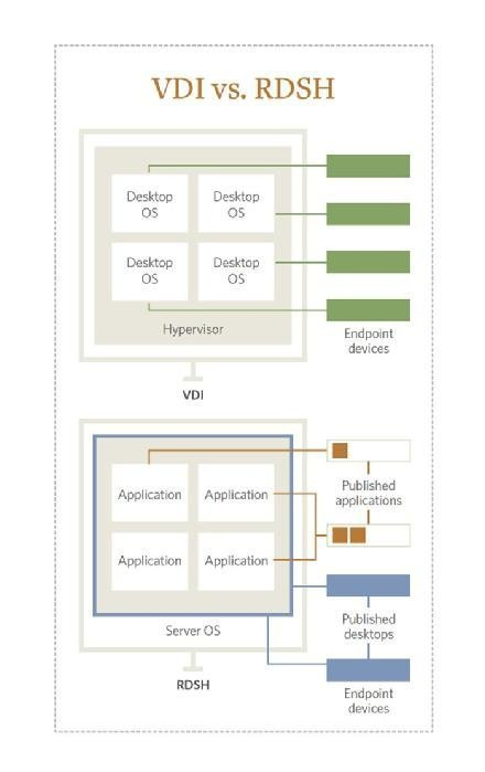 Virtual desktop infrastructure vs. Remote Desktop Session Host