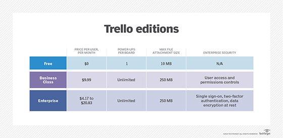 Trello editions