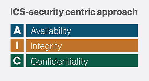 ICS security framework, Availability, Integrity and Confidentiality