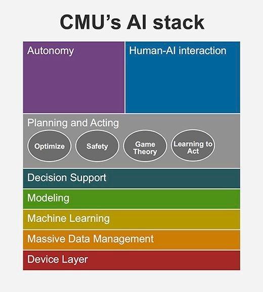 CMU's AI stack
