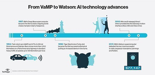 A brief timeline of AI advances, from VaMP to Watson