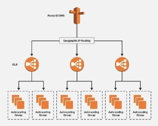 Typical AWS high-availability architecture