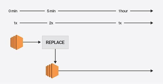 AWS Auto Scaling group configuration failure.