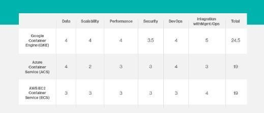 Google Container Engine, Azure Container Service, AWS EC2 Container services
