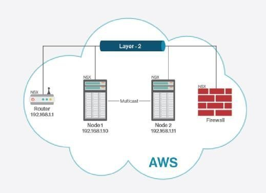 Vmware NSX in AWS cloud