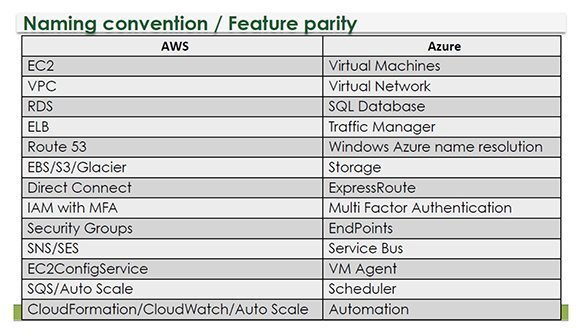 AWS vs. Azure features