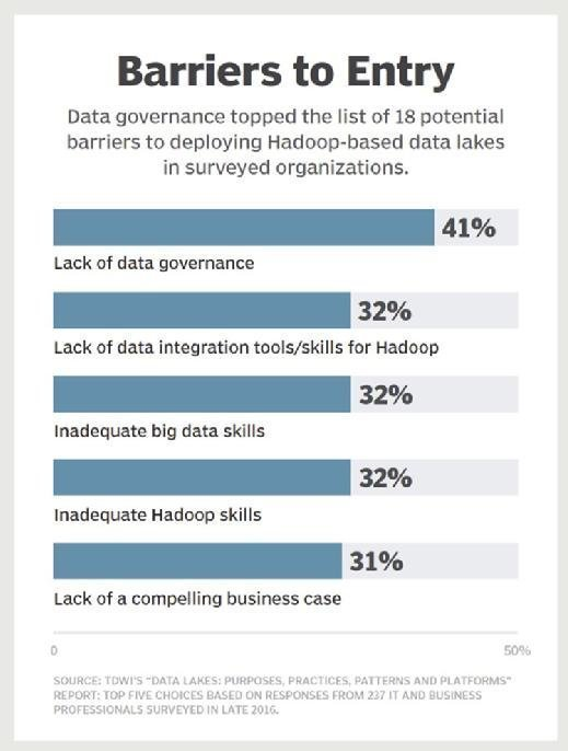 Data governance biggest barrier to data lakes.