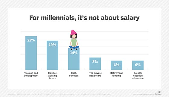 Millennials prefer training over salary