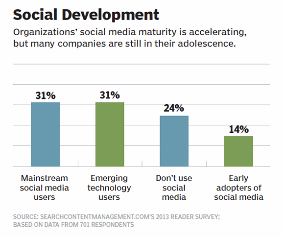 Figure 2: Social development