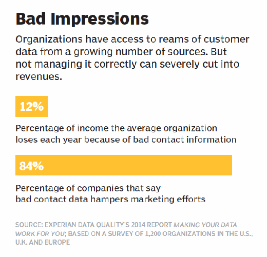 Bad impressions graphic