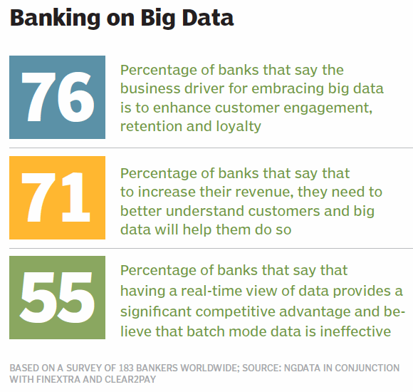 Banking on big data