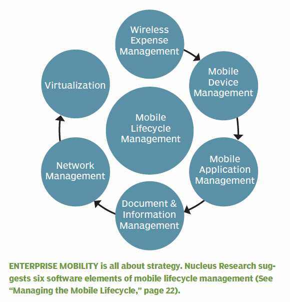 Mobile Lifecycle Management Die Sechs Elemente Von Mlm