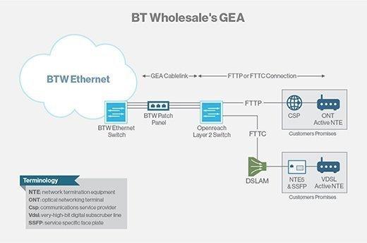 BT Wholesale's GEA offering