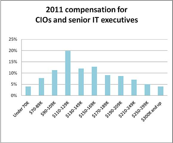 2011 CIO and IT executive salaries
