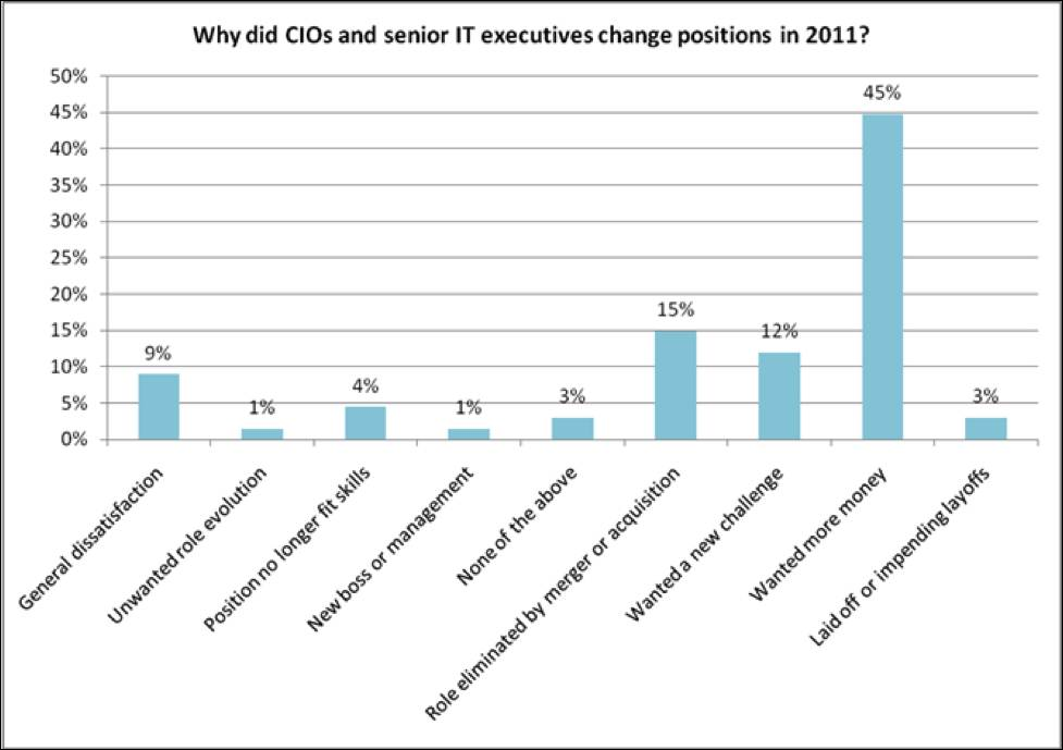 Why CIOs left their positions