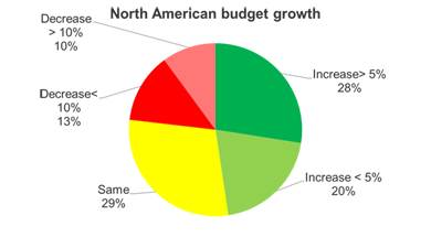 North American budget growth