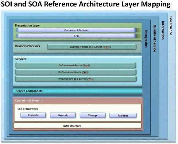 SOI and SOA Reference Architecture Layer Mapping