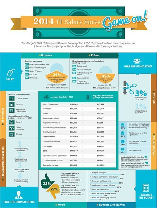 TechTarget's 2014 IT Salary and Careers Survey infographic