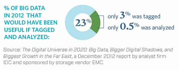 Big data in 2012