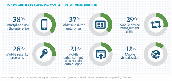 blending mobility into the enterprise