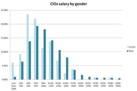 IT leader and CIO salaries by gender