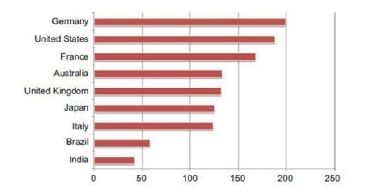 Estimated cost of breach per record (in USD).