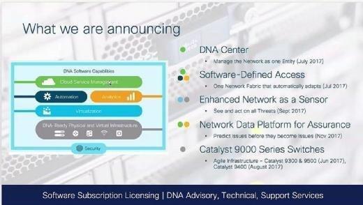 Die Cisco-Ankündigungen im Überblick mit Verfügbarkeit.
