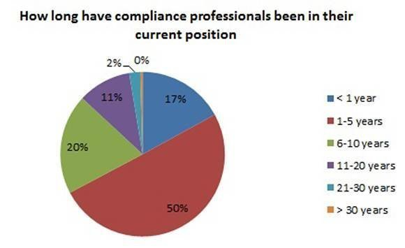 How long have compliance professionals been in their current position