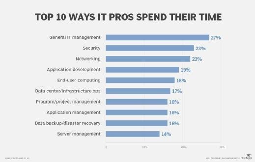 Top 10 ways IT pros spend their time