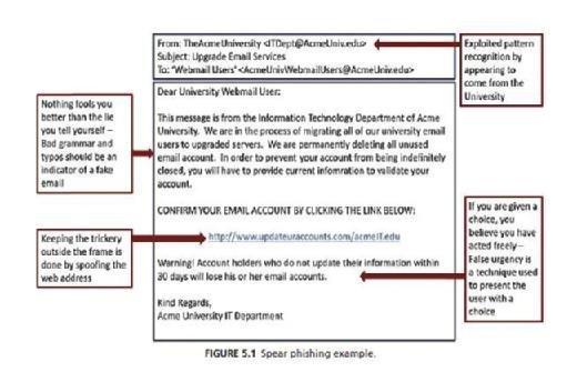 example of spear phishing
