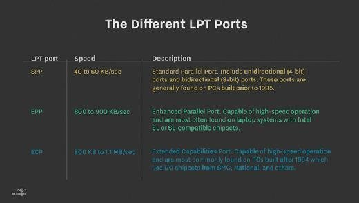 LPT port speed