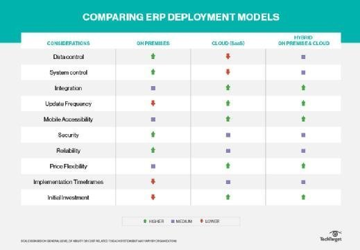 Comparison of ERP deployment models.