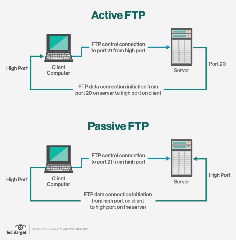 How to write a ftp