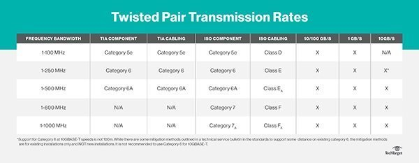 G7KH5661A2 networking_CopperCableStatsTables 1_desktop comparing cable types fiber vs copper twisted pair  at n-0.co