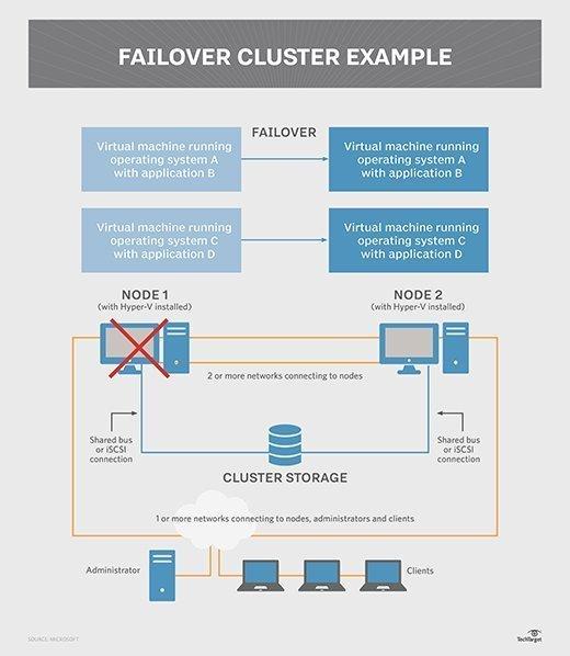 Hyper-V failover cluster