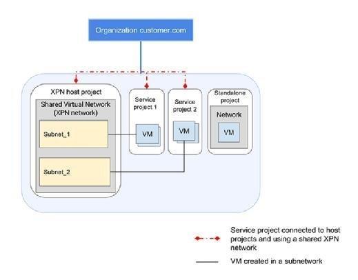 Beispiel für ein XPN-Host-Projekt mit einem eigenständigen Projekt im isolierten Subnetz.