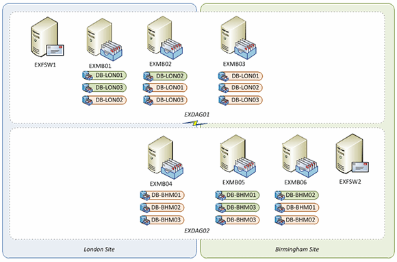 Example of two DAGs that use the same number of mailbox servers and database copies