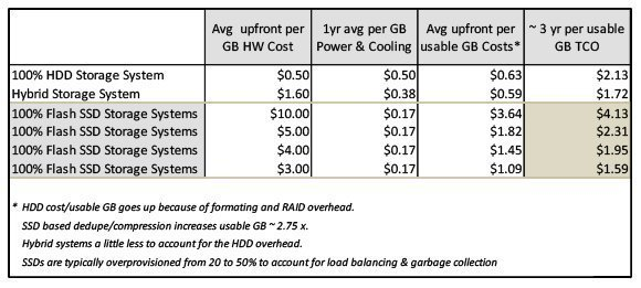 Flash power and cooling costs