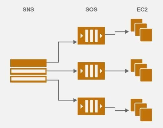 Event-driven computing allows Amazon SNS to relay information into queues, which alter EC2 instances accordingly.