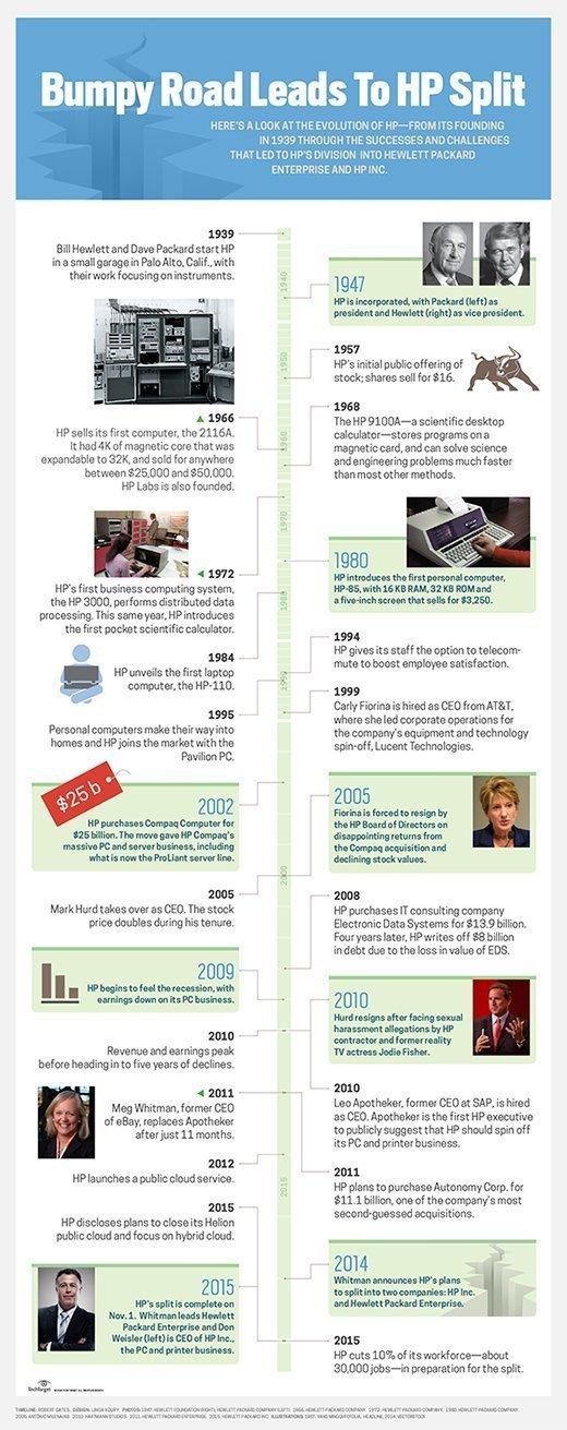 HP history.