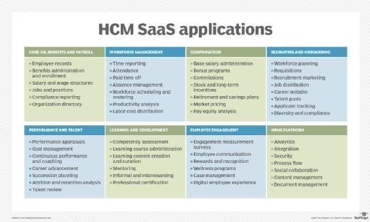 HCM SaaS applications