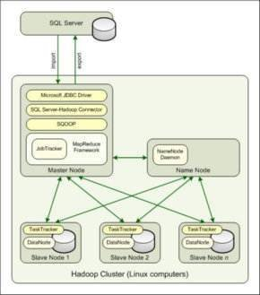 Figure 1. You must implement the SQL Server-Hadoop connector within the Hadoop cluster.