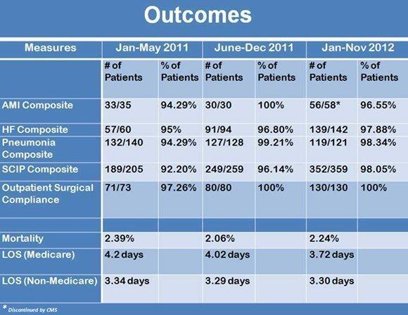 medical outcomes data
