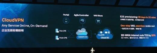 CloudVPN soll entsprechende komplexe und teure Sicherheitslösungen ersetzen.