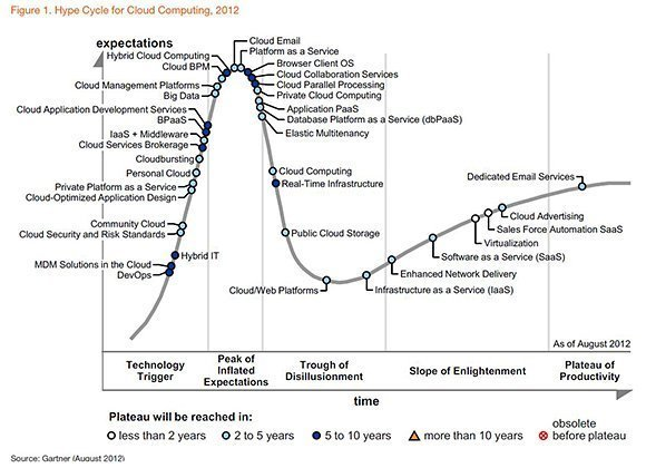 Gartner Hype Cycle for cloud computing