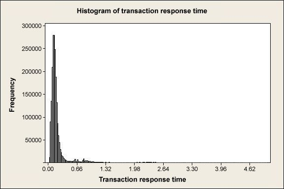 A histogram of hypothetical transaction response times