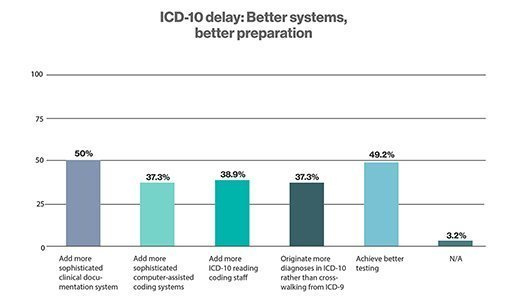 Respondents that feel positively about the ICD-10 delay will use their time making these improvements (they could select more than one).