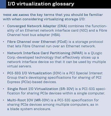 I/O virtualization glossary