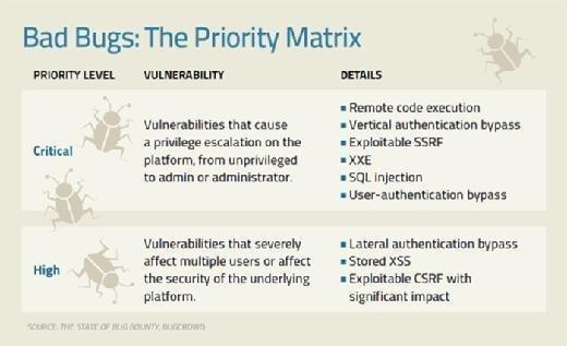 Bad Bugs: The Priority Matrix