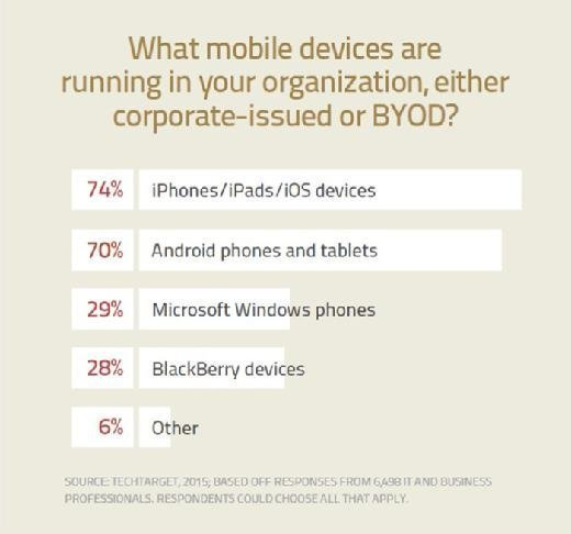 What devices are running in your organization, either corporate-issued or BYOD?
